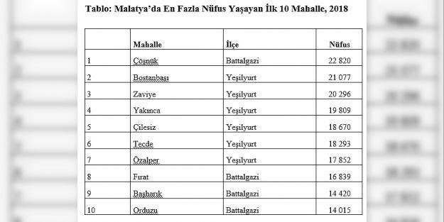 Malatya'nın mahalle nüfusları açıklandı