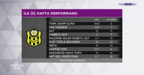 BYMS'nin ligdeki üç haftalık performansı