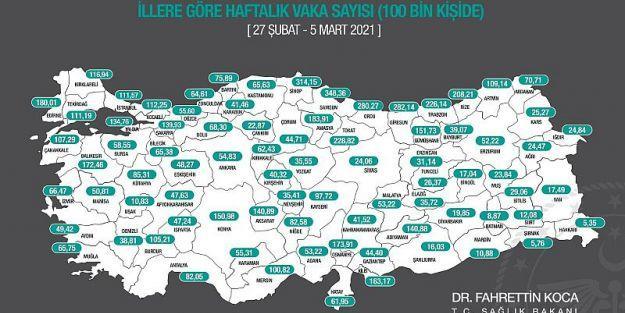 Malatya'da haftalık  vaka sayısı artışı sürüyor